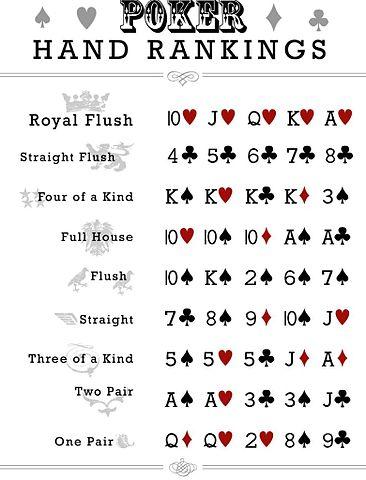 Texas Hold'em Hand Rankings